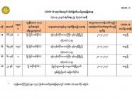Covid-19 အတည်ပြုလူနာ ရန်ကုန်တွင် ( ၃) ဦးနှင့် ကျောက်မဲတွင် (၁) ဦး ထပ်တိုး